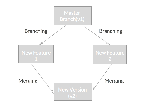 Branches in Git