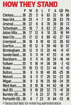 Barclays Premier League table: How they stand