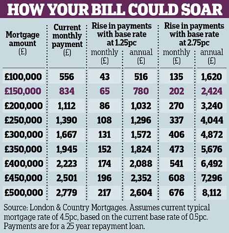 How your bill could soar graphic