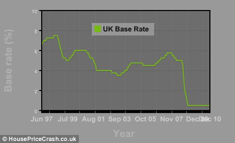 Base rate