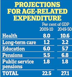 Projections for age-related expenditure