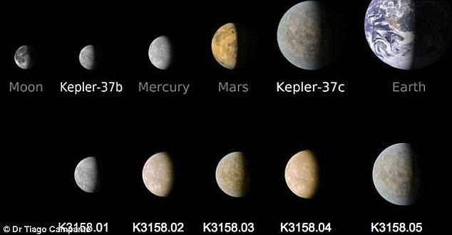 The scientists found an ancient planetary system containing five planets (shown at the bottom of the illustration, compared to other planets at the top). The system's innermost planet is the size of Mercury, the middle three are the size of Mars, and the outermost is slightly smaller than Venus