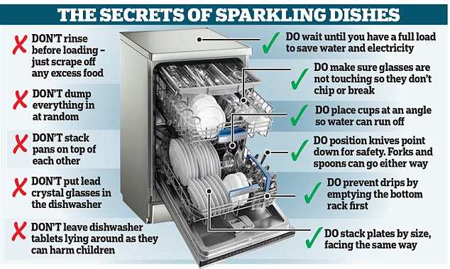 Do's and Don't's: How to perfectly stack your dishwasher and avoid getting into fights at home