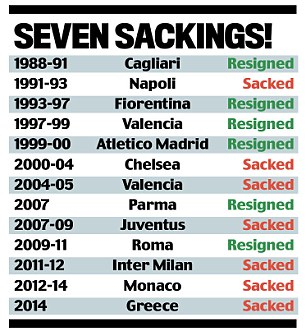 Ranieri has been sacked seven times during a career spanning four decades