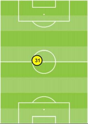 Bastian Schweinsteiger's average position last season