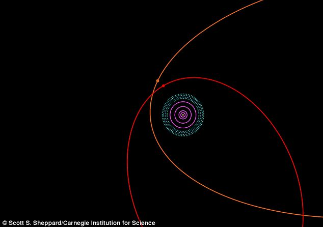 An orbit diagram for the outer solar system. The sun and terrestrial planets are at the centre. The orbits of Jupiter, Saturn, Uranus and Neptune are shown in purple. The Kuiper Belt, including Pluto, is shown by the dotted blue region. Sedna's orbit is shown in orange while 2012 VP113's orbit is shown in red