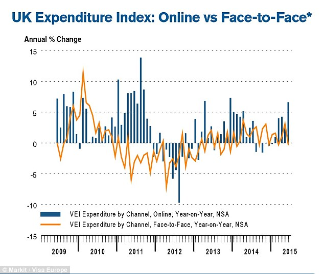 Web boost: Online spending was a key driver of overall growth in June, jumping 6.6 per cent year-on-year to record the sharpest increase for 18 months