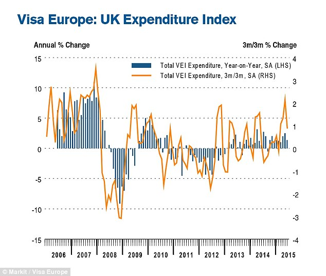 Strong growth: Visa's latest Expenditure Index showed that consumer spending remained buoyant in June,  rounding off the strongest quarter for household expenditure since the second quarter of 2010
