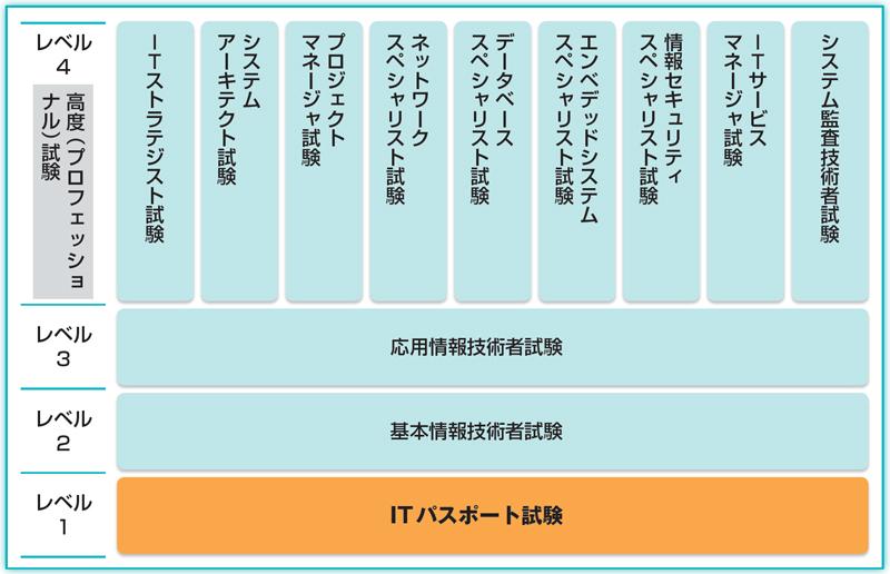ITパスポート試験の図