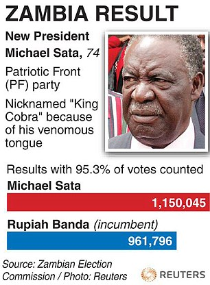 Results from Zambia's presidential election