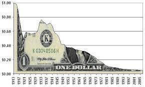 dollar decline image