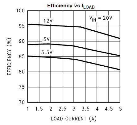 LM2678: Efficiency vs Load Current