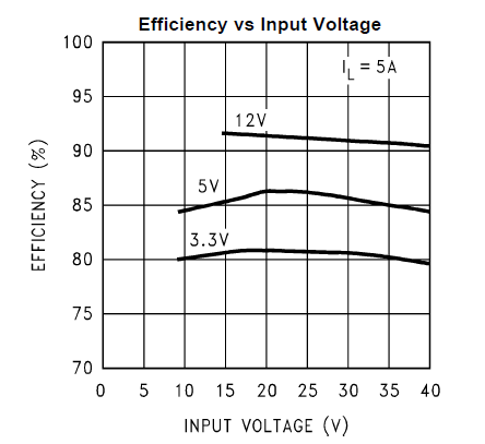 LM2678: Efficiency vs Input Voltage