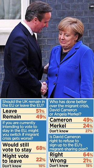 UK wants to quit EU according to a new poll as David Cameron prepares to face down Tory
