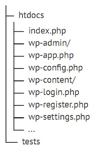 Weights and Measures directory structure