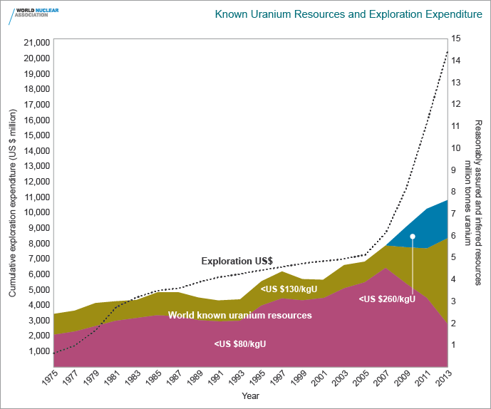 Known U Resources and Exploration Expenditure