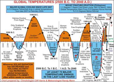 Global Warming and Climategate Science