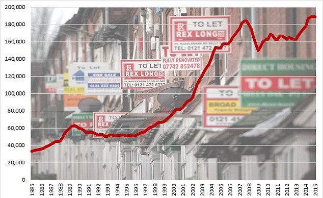 The real problem for Generation Rent: The huge house price boom seen since 1997 that has priced them out of the property market