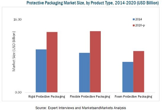 Protective Packaging Market