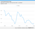 Turkey central government debt per GDP.png