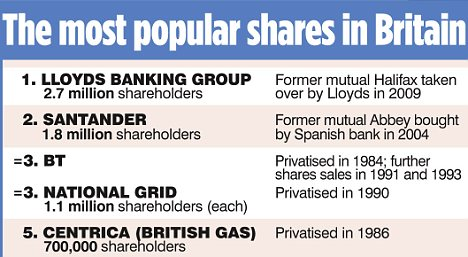 The most popular shares in Britain