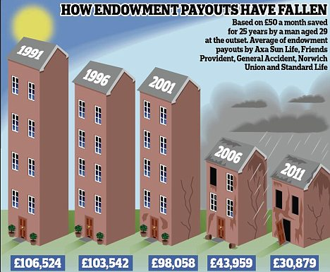 How endowment payments have fallen
