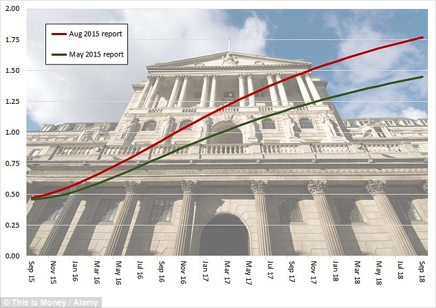 Rate expectations: How the Bank Rate is seen moving now (the red line) and in May (the green line) based on data from the August Quarterly Inflation Report (Source This is Money / Bank of England)