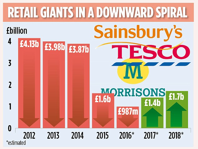 The combined profit of Tesco, Sainsbury's and Morrisons is expected to shrink to less than £1billion in 2015