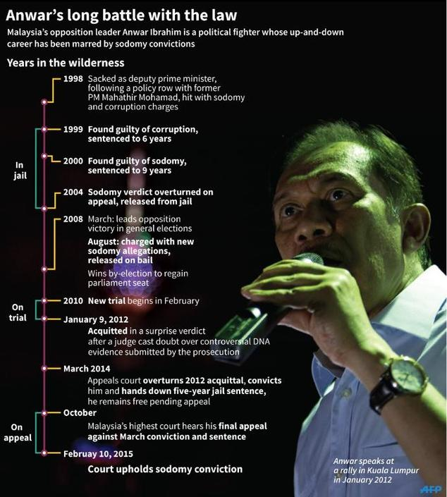 Graphic showing a timeline of legal battles for Malaysian opposition leader Anwar Ibrahim