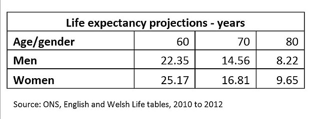 When will you die? Current life expectancy projections for men and women