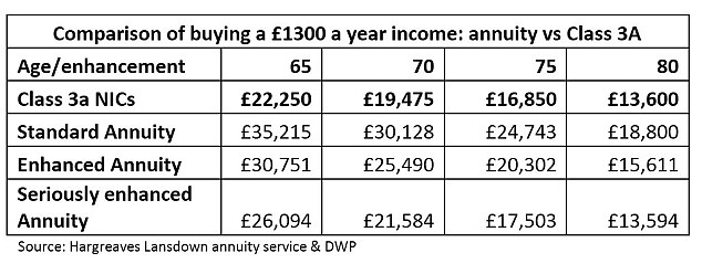 Cost benefits: How much will state pension top-up set you back versus buying an annuity?