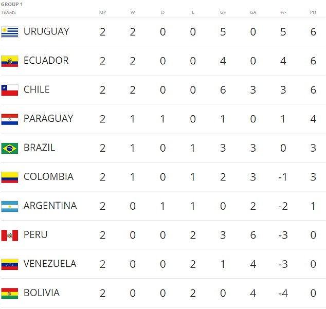 The South American qualifying table for the 2018 World Cup in Russia after two qualifying matches