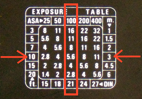 Flash Exposure Table Decoded