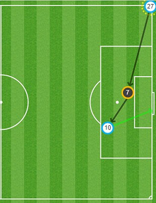 How Zarate gave West Ham the lead over Chelsea. CLICK HERE to see all the stats from our brilliant Match Zone service
