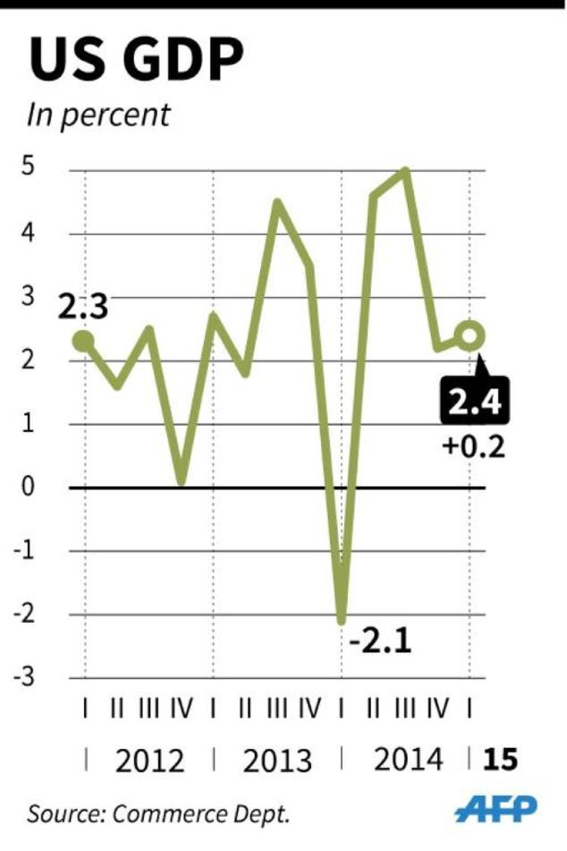 Quarterly figures for US GDP, 2012-2015