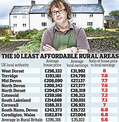 The 10 least affordable rural areas in Britain