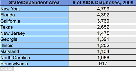 Geographics: New York, Florida, California, Texas and New Jersey ranked in the top five for highest number of AIDS diagnoses in 2009, according to the CDC
