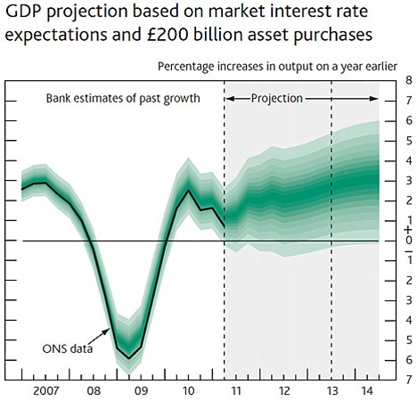 Downgrade: The Bank cuts its GDP growth forecast for the UK this year to about 1.5% from 1.8%