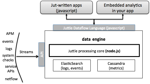 node.js performance of Jut