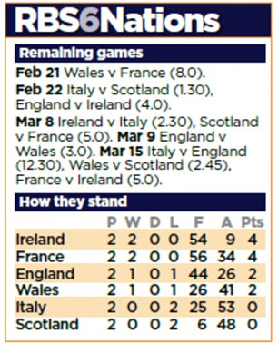 Six Nations fixtures and table