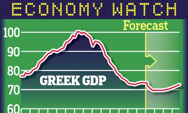 Greece heading for bigger economic contraction 'than any country suffered during the Great