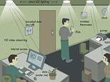 Lifi is the new wifi