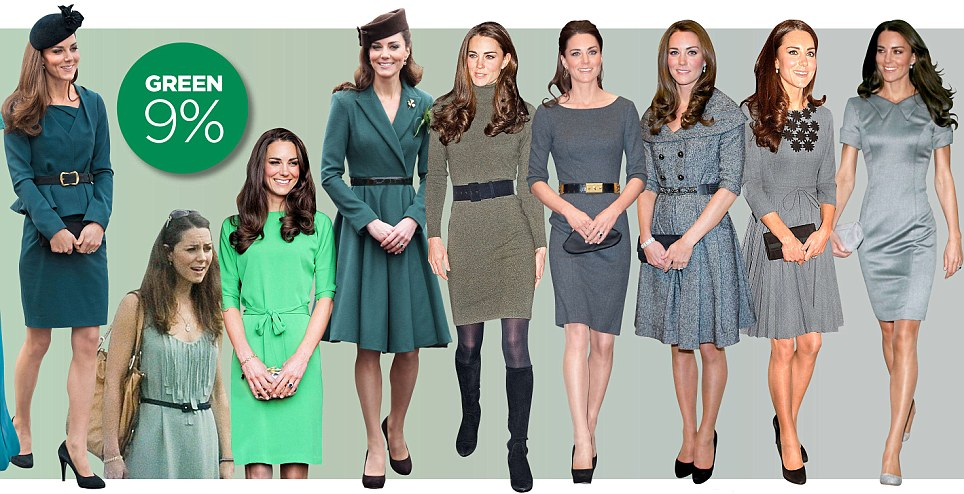 Green is her colour choice nine per cent of the time, purple and black four per cent each, while she has worn  brown or yellow on three per cent of occasions each