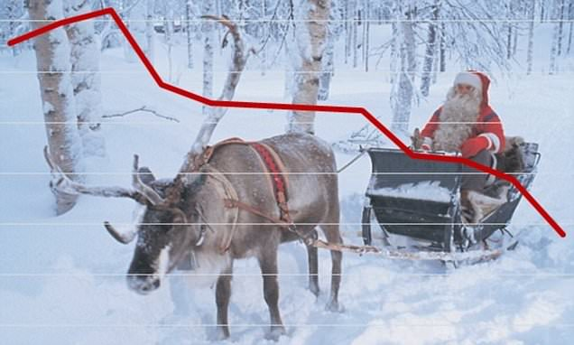 Investors 'Scrooged' as stock market slumps, so is it too late for a Santa Rally?
