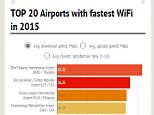 best WiFi airports in the world