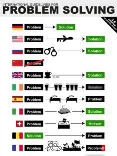 This chart offers a handy guide to international problem solving