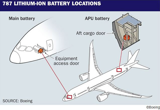 Boeing787BatteryImage