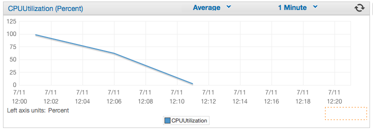 This is our CPU decreasing after logstash-web was stopped