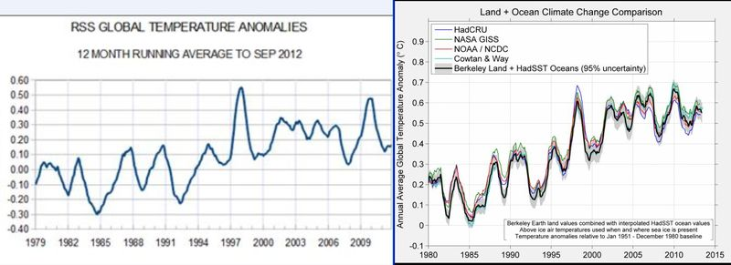 Global climate heat cold cycles 1979 2014