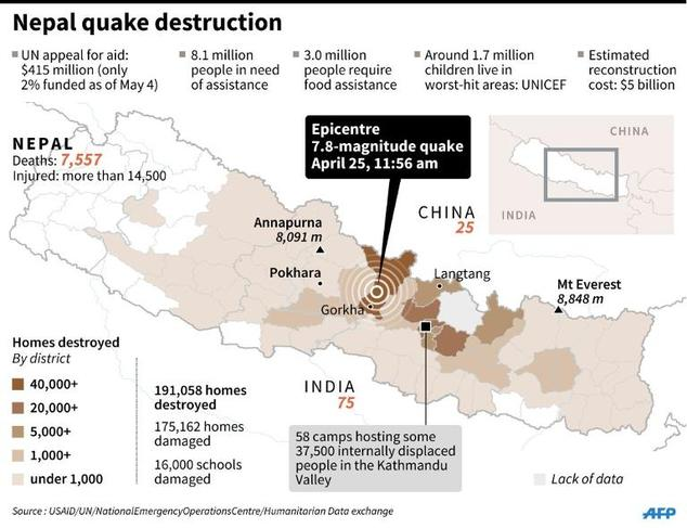 Nepal quake destruction